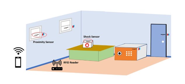RFID technology helps family security